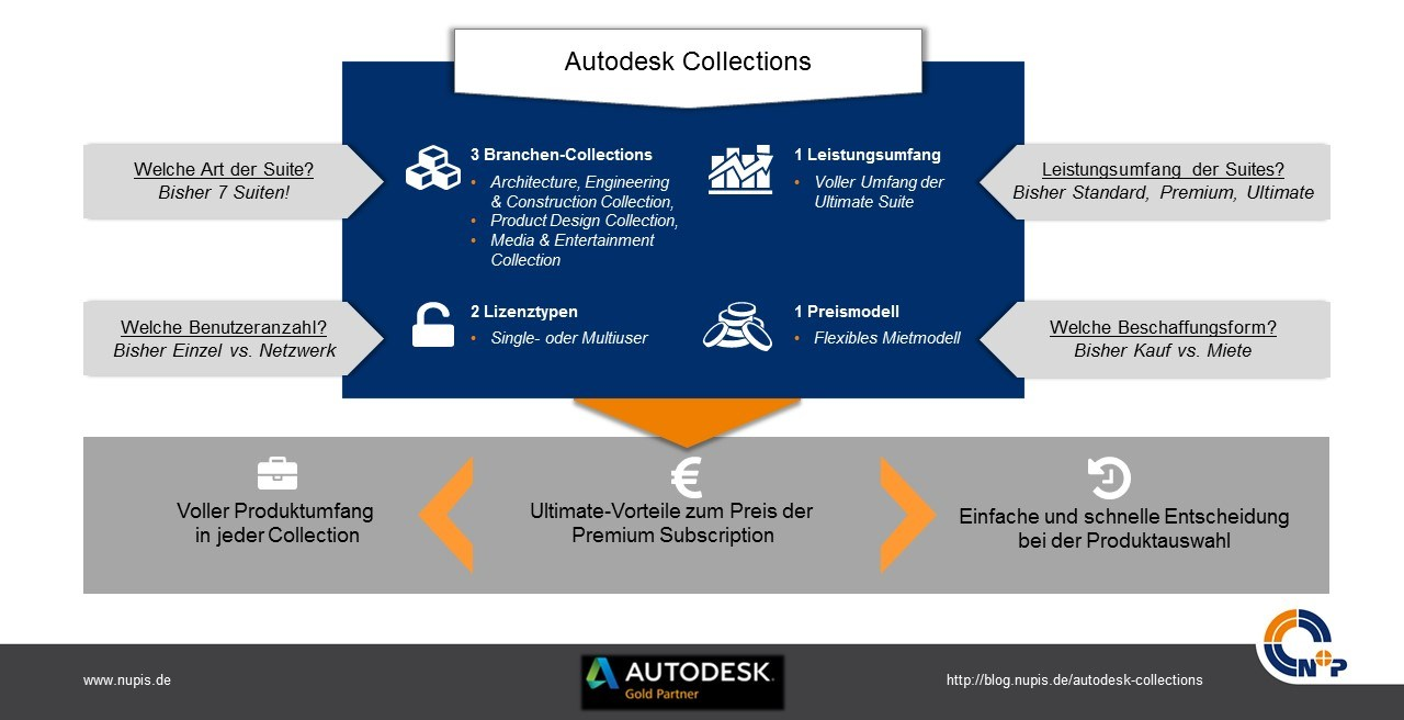 autodesk-collection-ueberblick