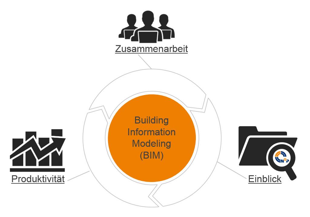 bim als prozess building information modeling
