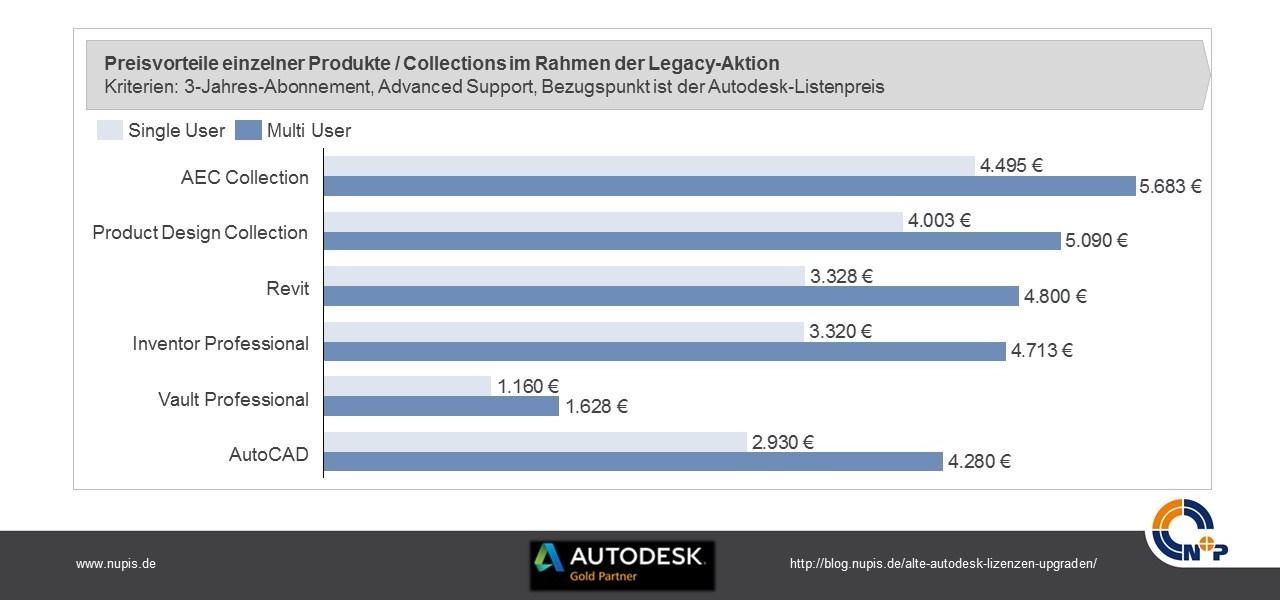 Autodesk-Legacy-Eintauschaktion