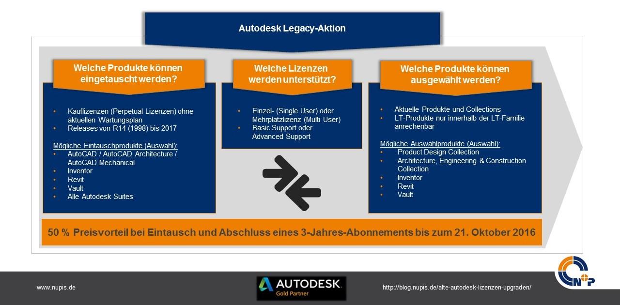 Produkttausch-Autodesk-Lizenzen-Legacy