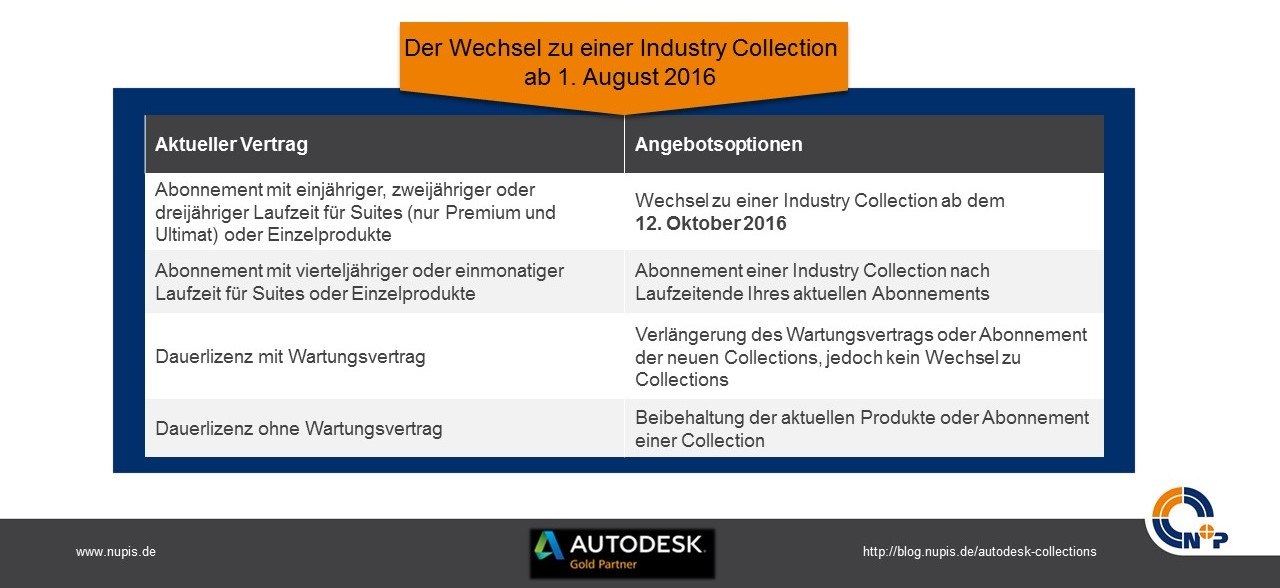 Industry Collection ab dem 1. August 2016