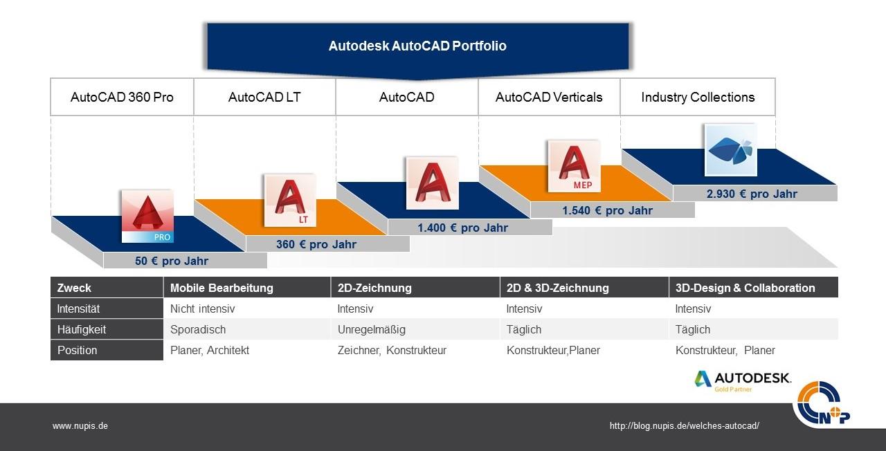 Preise-aktuellen-AutoCAD-Ausbaustufen