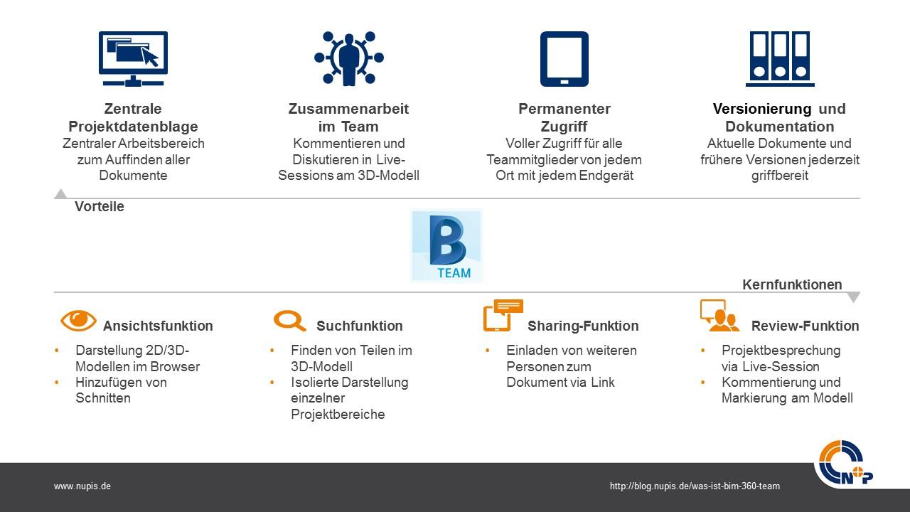 BIM 360 Team Vorteile und Kernfunktionen