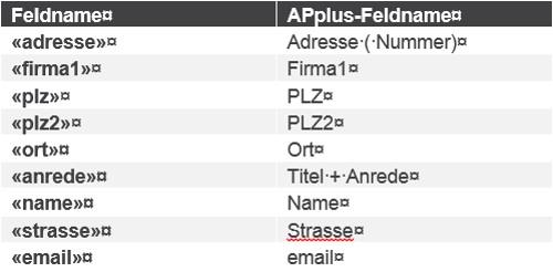 Feldnamen die im APplus-Serienbrief zur Verfügung stehen