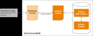 Funktionsschema Systemanbindung
