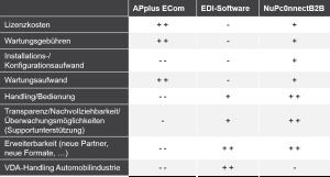 Funktionsvergleich mit EDI-Software und APplus