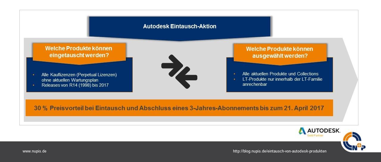 30-prozent-autodesk-eintausch-aktion