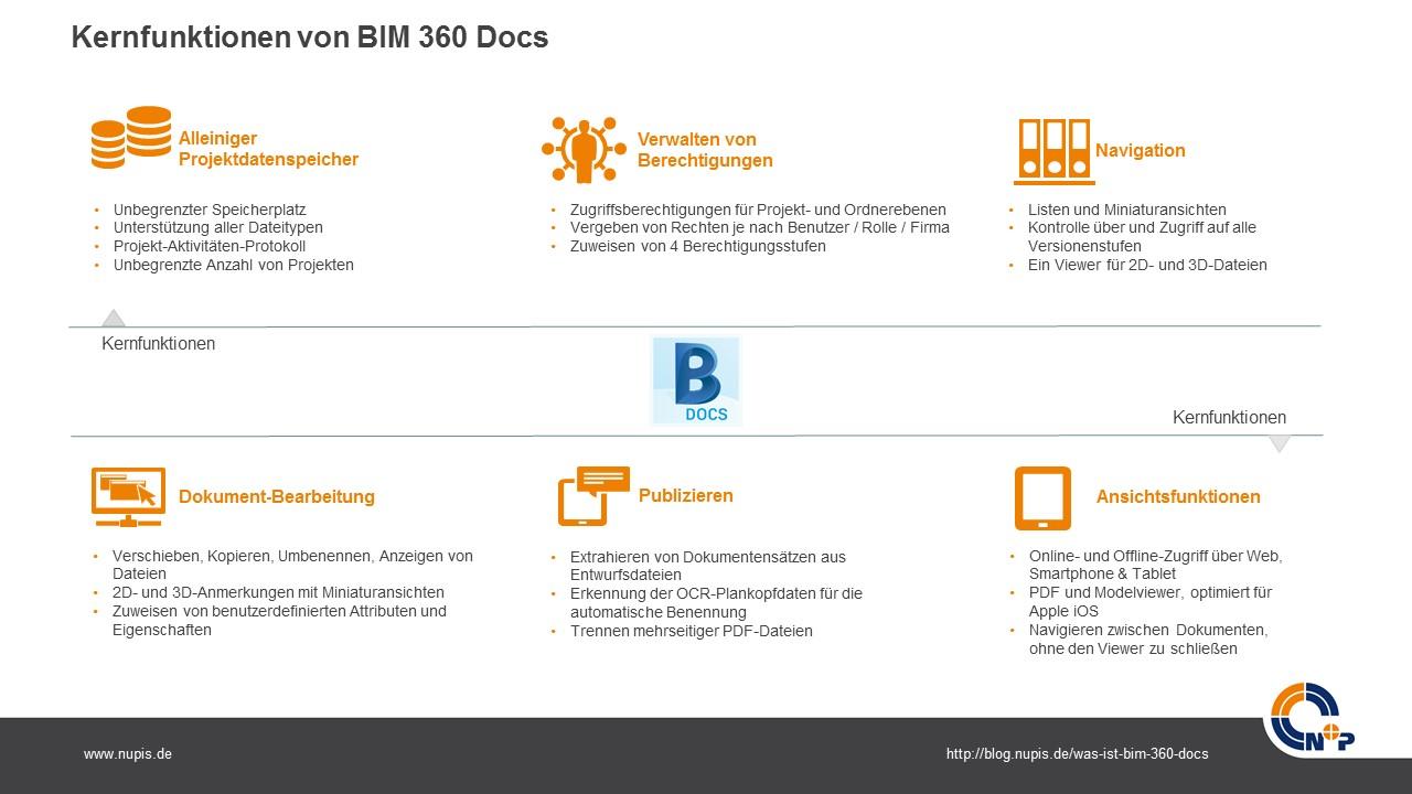 BIM 360 Docs Kernfunktionen