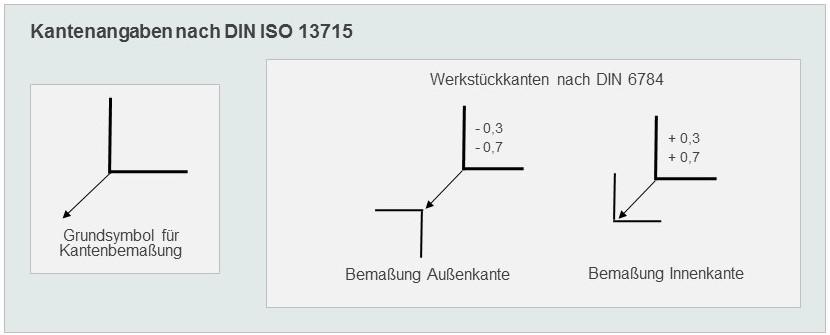 DIN 6784, DIN ISO 13715: Kantensymbole Inventor