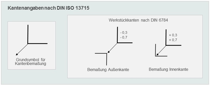 Bemassung DIN6784 DIN ISO 13715