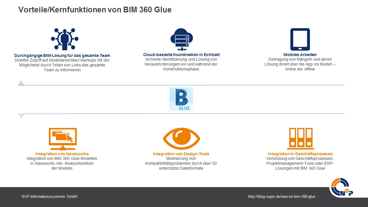 Kernfunktionen BIM 360 Glue