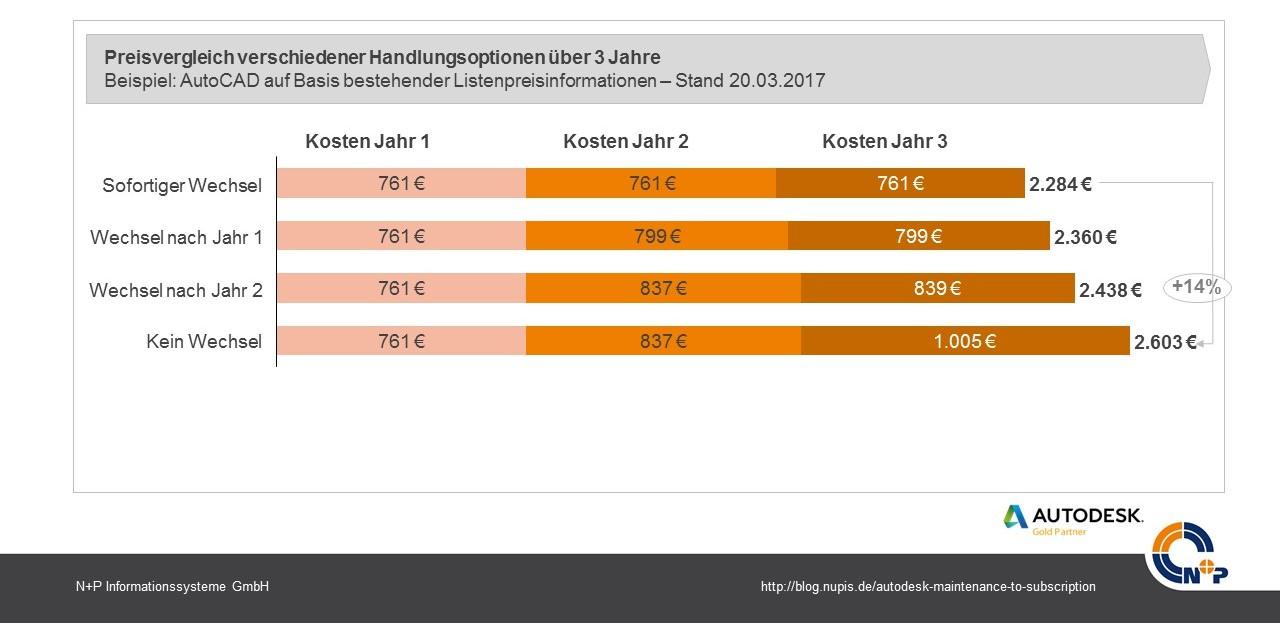 Maintenance to Subscription Preisentwicklung 3 Jahre Autodesk AutoCAD
