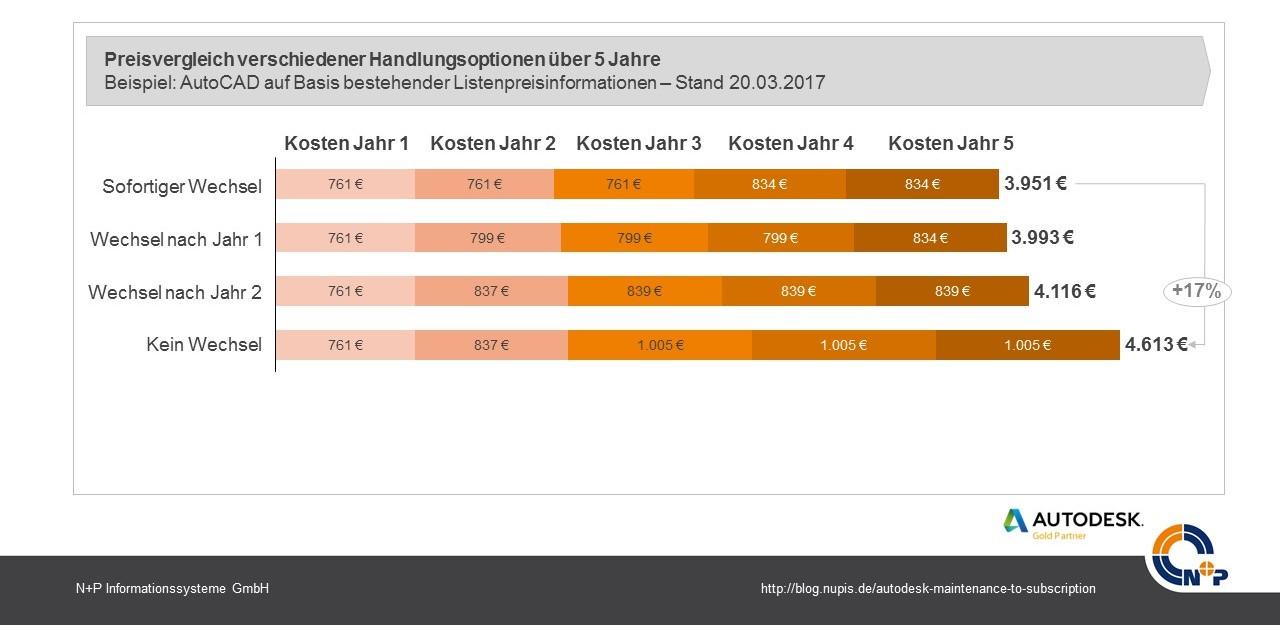 Maintenance to Subscription Preisentwicklung 5 Jahre Autodesk AutoCAD