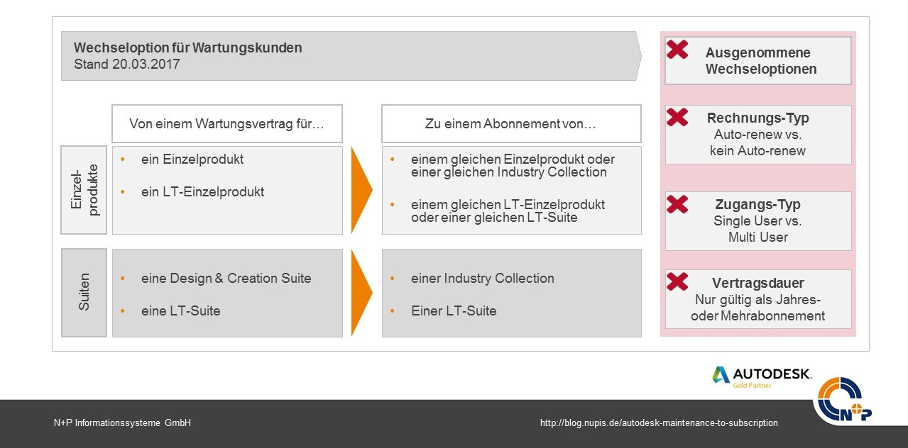 Maintenance to Subscription Wechseloptionen Wartungskunden Autodesk