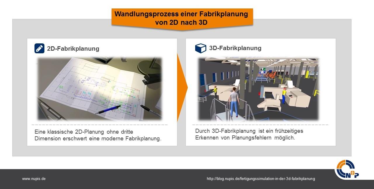 wandlungsprozess zu einer 3d-fabrikplanung