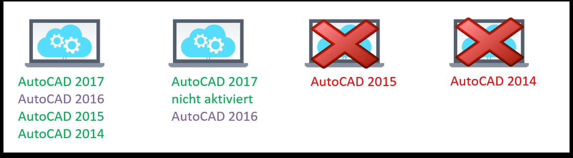 Autodesk-Lizenzrecht Umgang mit Vorgängerversionen