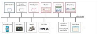 Datennetz im Unternehmen