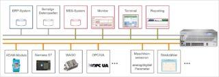 Netzwerk-Zoning im Unternehmen