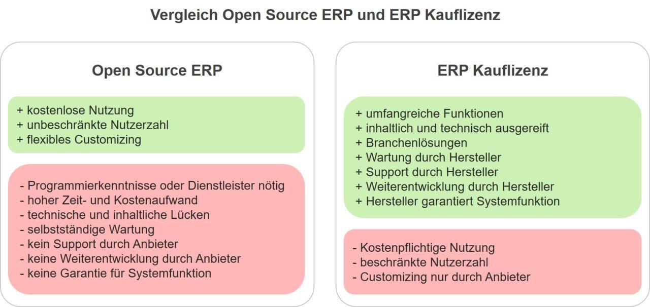 Vergleich ERP Open Source ERP