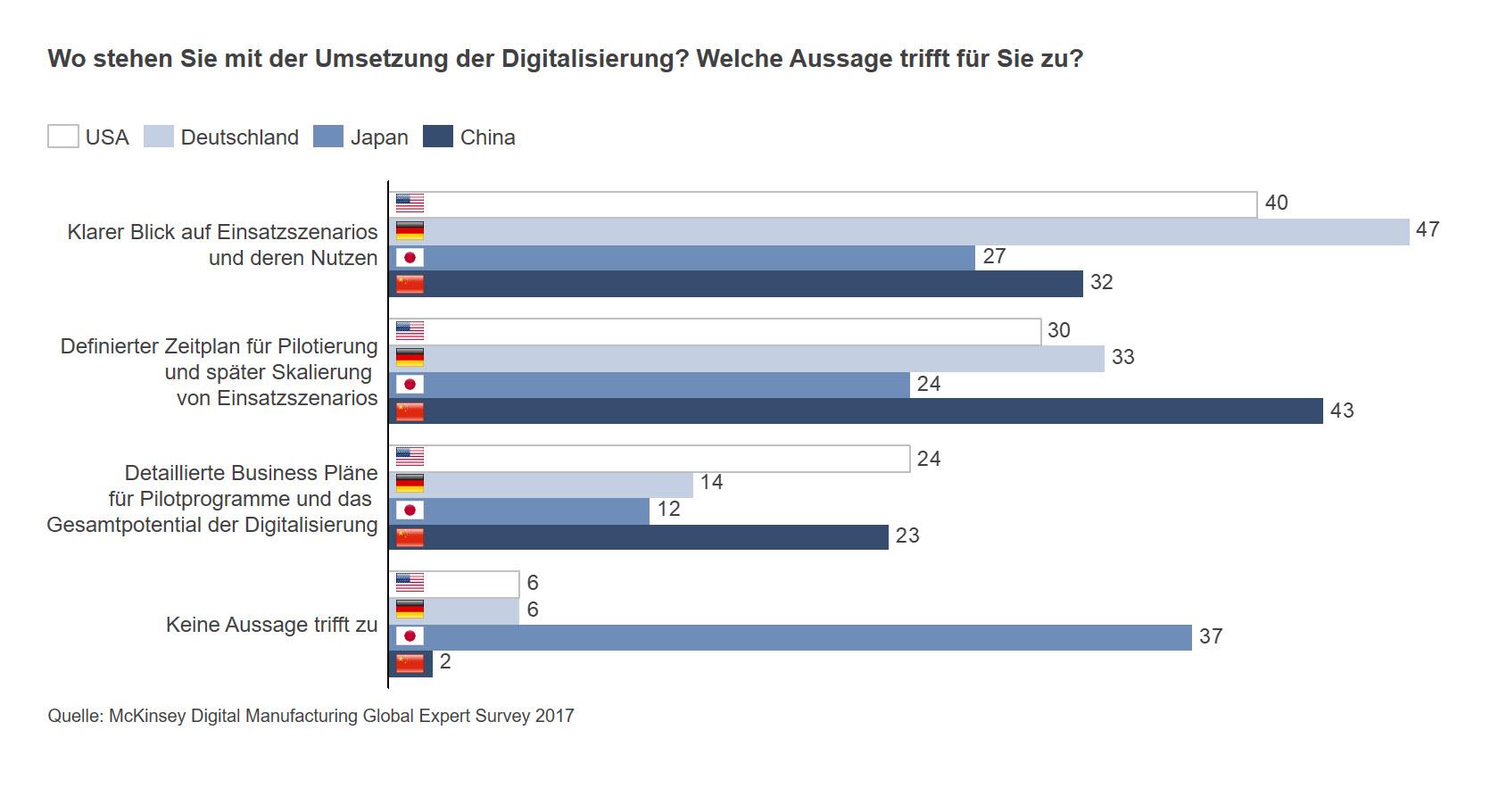 Status der Digitalisierungsstrategie