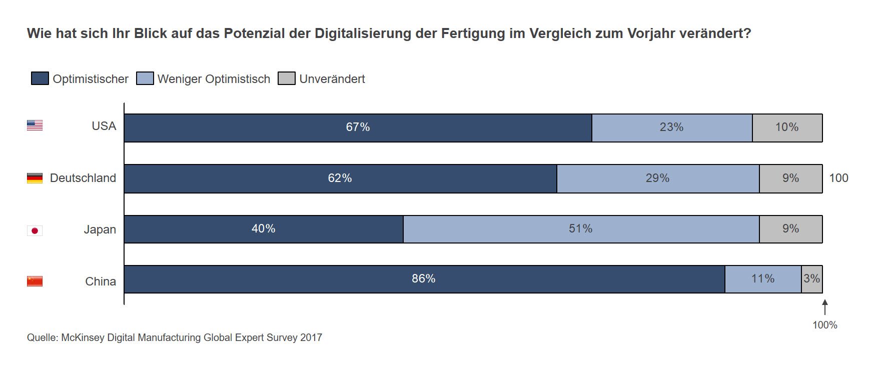 Potenzial der Digitalisierung in der Fertigung
