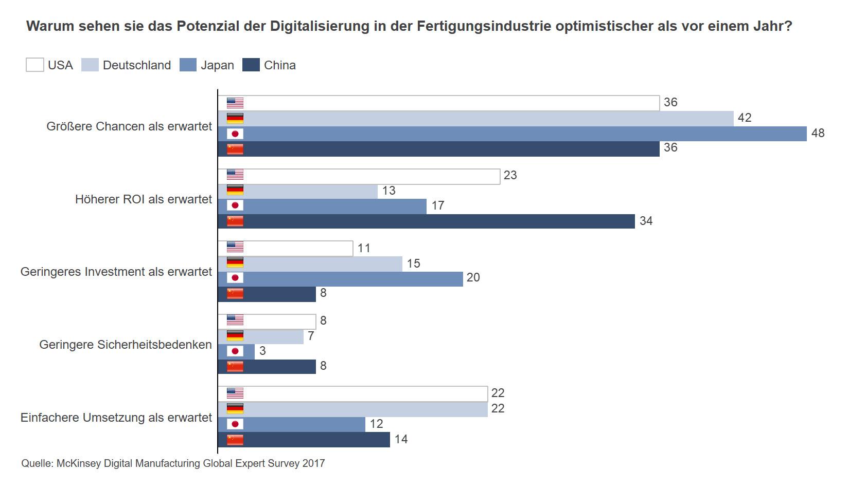 Gründe für den gestiegenen Optimismus für eine Digitalisierungsstrategie