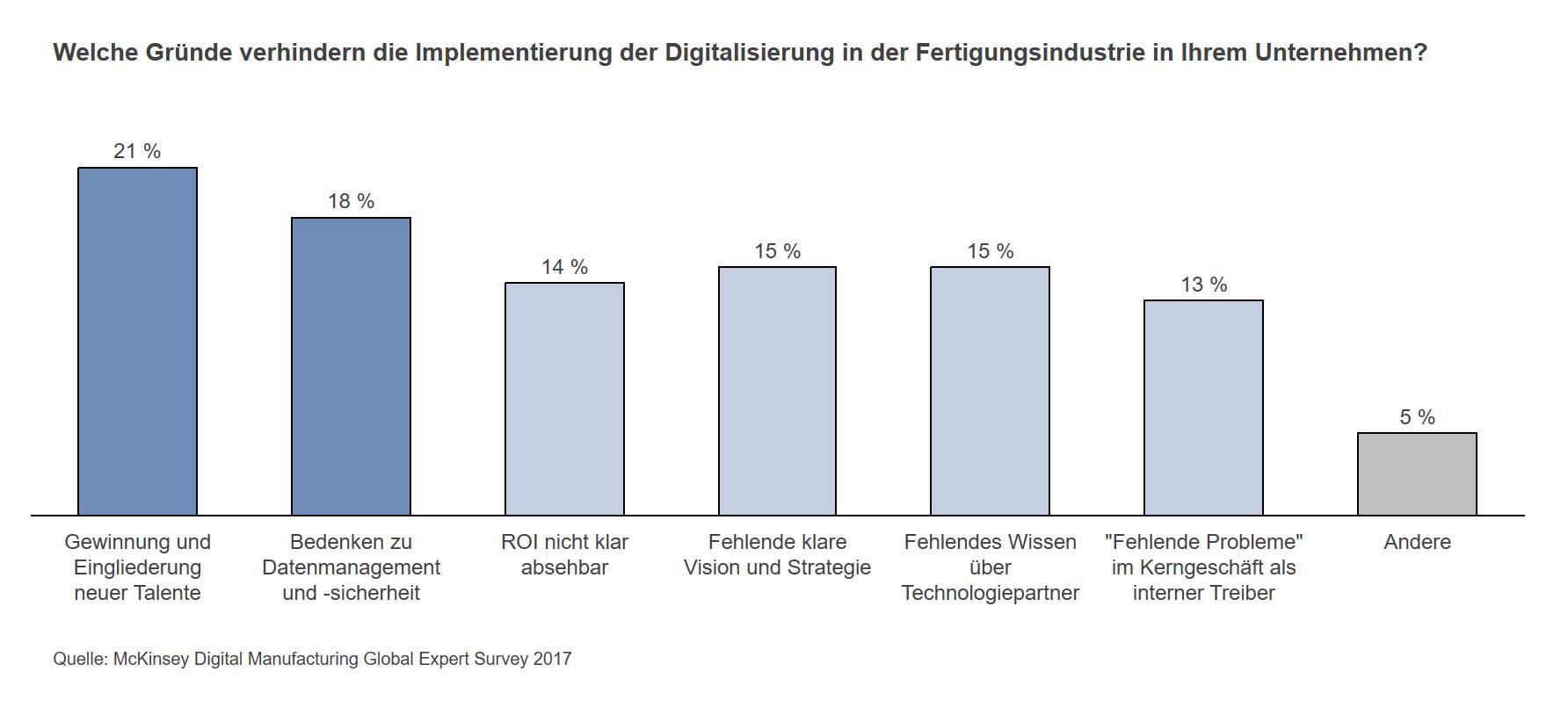 Was hindert Fertigungsunternehmen an der Digitalisierung?