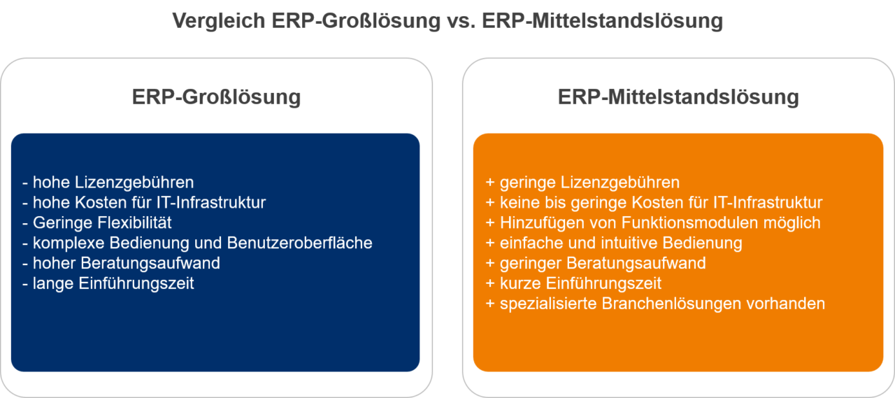 Auswahl-eines-ERP-Systems-Vergleich-ERP-Lösungen