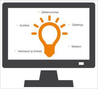 Daten, die im Rahmen des Energiecontrollings erfasst und verarbeitet werden muessen