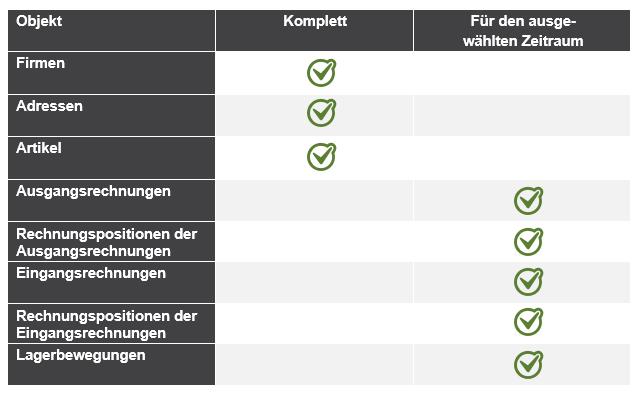 GDPdU-Datenexport aus APplus