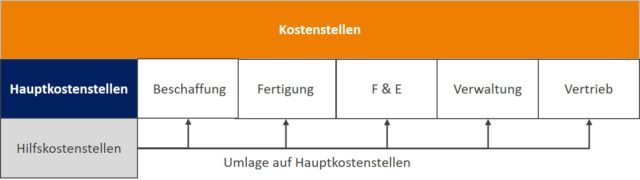 Kostenstellenrechnung: Gliederung Kostenstellen
