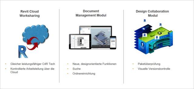 Umfang BIM 360 Design
