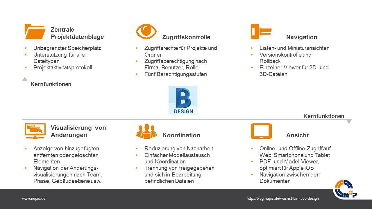 Funktionen von BIM 360 Design