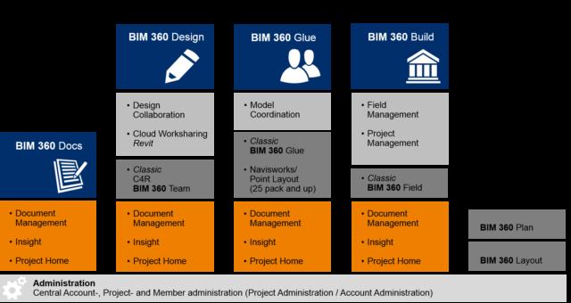 Produktpalette von BIM 360