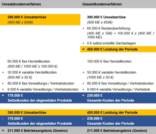Schema des Umsatzkostenverfahrens in der Kostenrechnung
