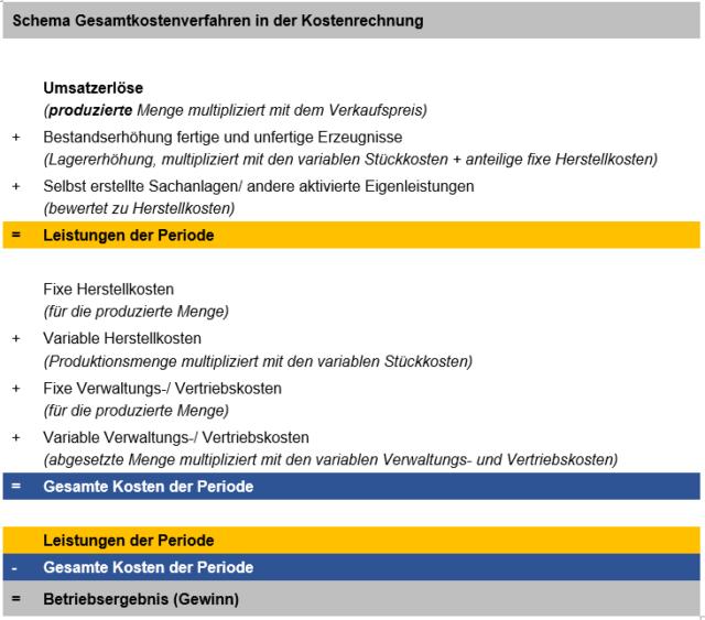 Schema des Gesamtkostenverfahrens in der Kostenrechnung