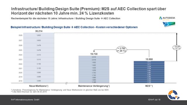 Rechenbeispiel Einsparungen mit M2S bei AEC Collection
