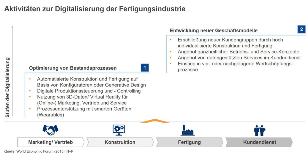 Aktivitäten-bei-der-Digitalisierung-der-Fertigungsindustrie