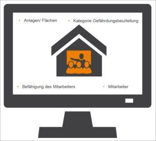 Verarbeitung von Arbeitsschutz- und Sicherheitsdaten
