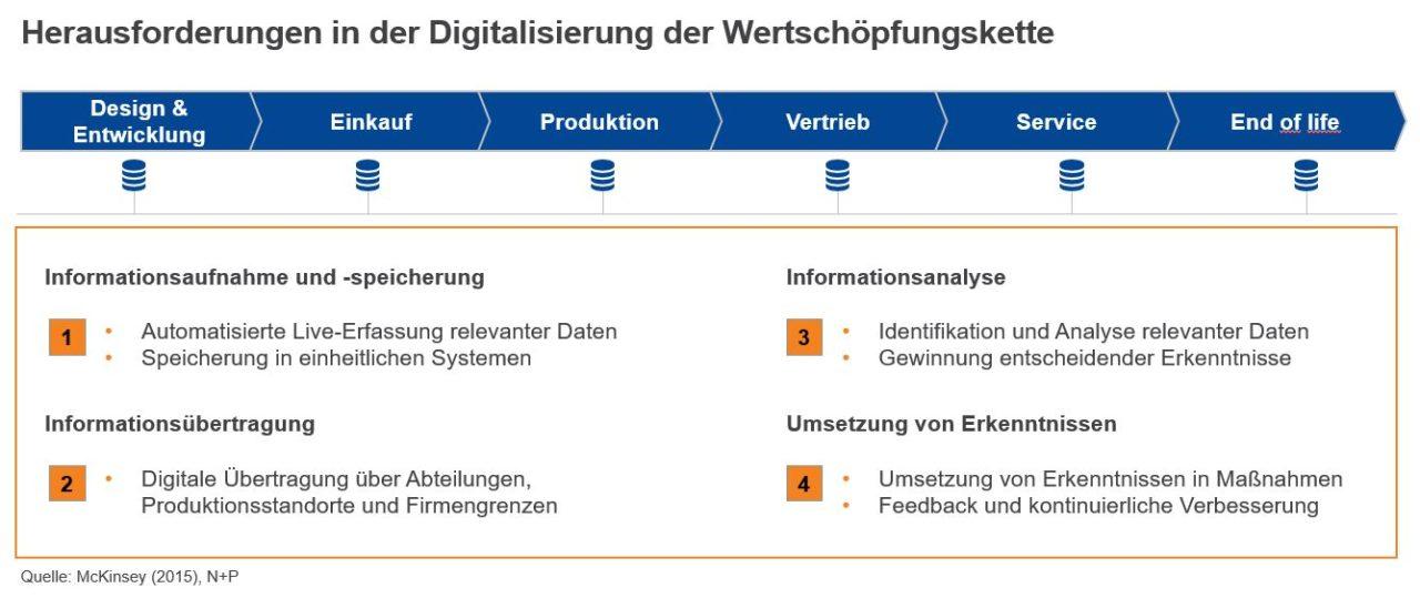 Herausforderungen-bei-der-Digitalisierung-der-Wertschöpfungskette