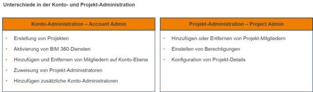 Unterschiede-Administrationen