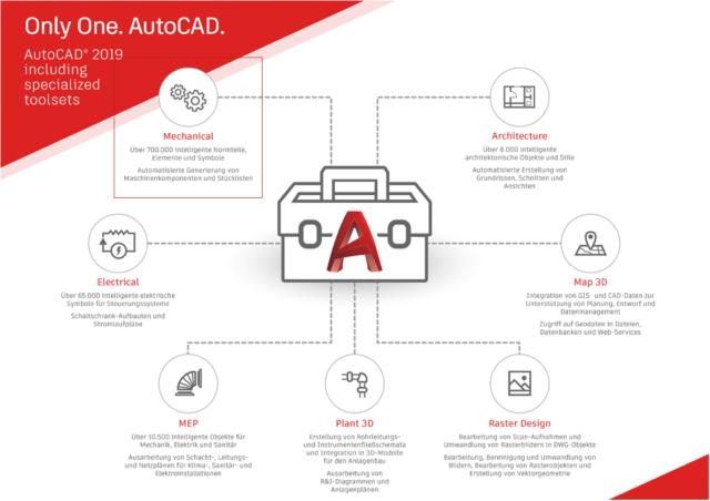 AutoCAD Toolsets