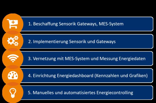 Energiemonitoring-Energiemanagement-Einrichtung-5-Schritte