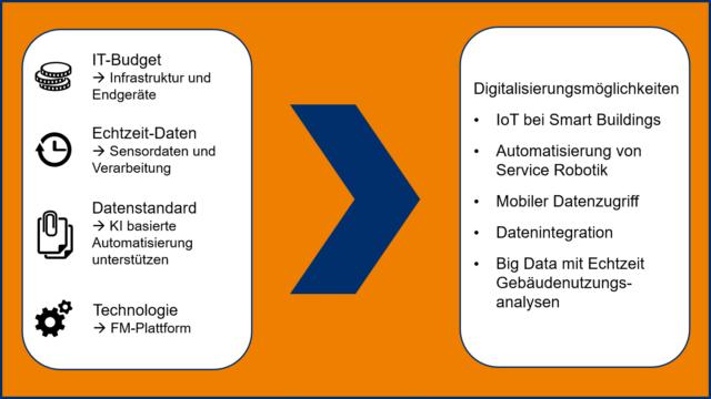 Digitalisierung-im-Faility-Management-Voraussetzungen-und-Möglichkeiten