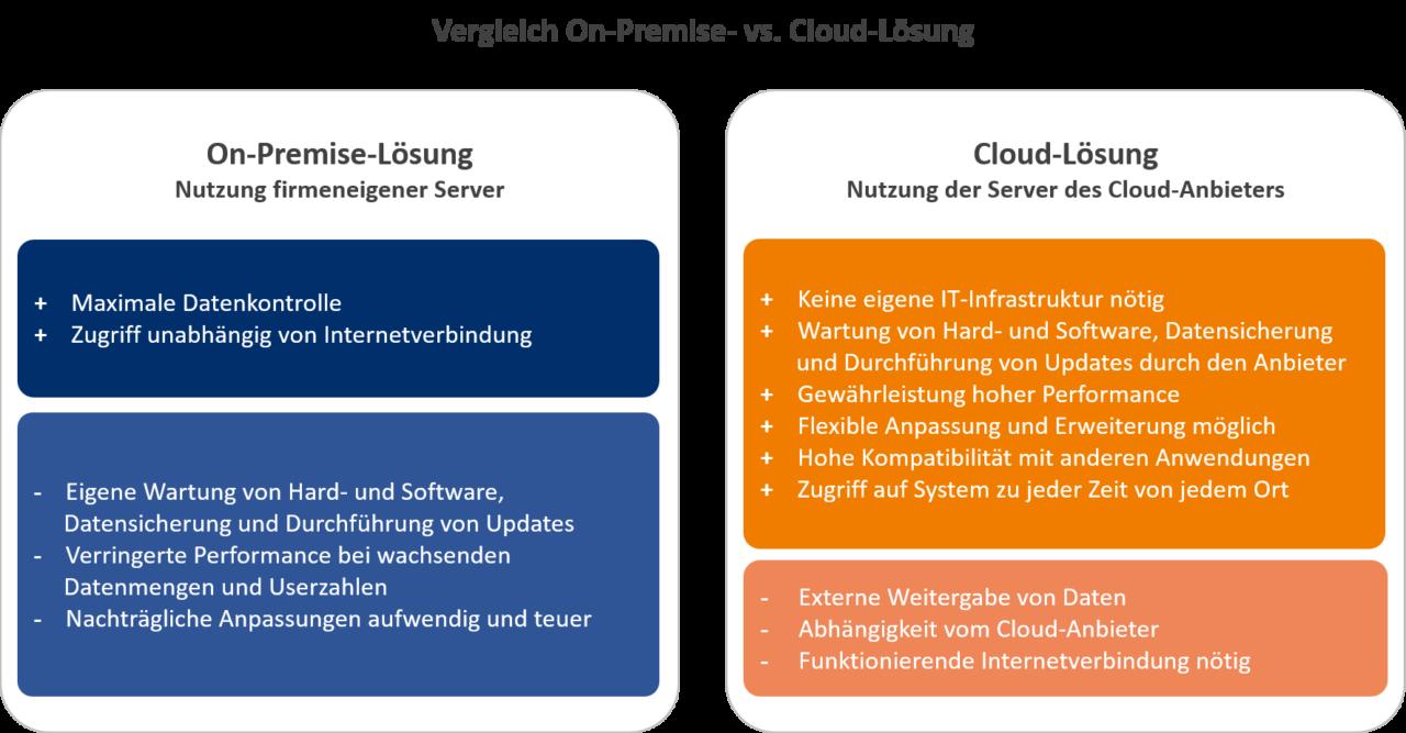 ERP-Zukunft-Vergleich-on-Premise-und-Cloud-Lösung