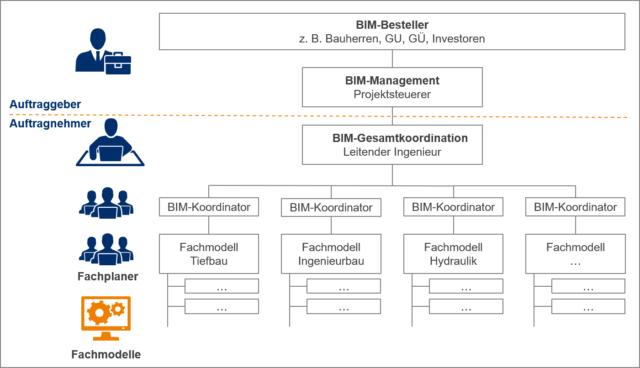 BIM-konforme ProjektorganisatBIM-konforme-Projektorganisation-im-Infrastrukturbauion im Infrastrukturbau