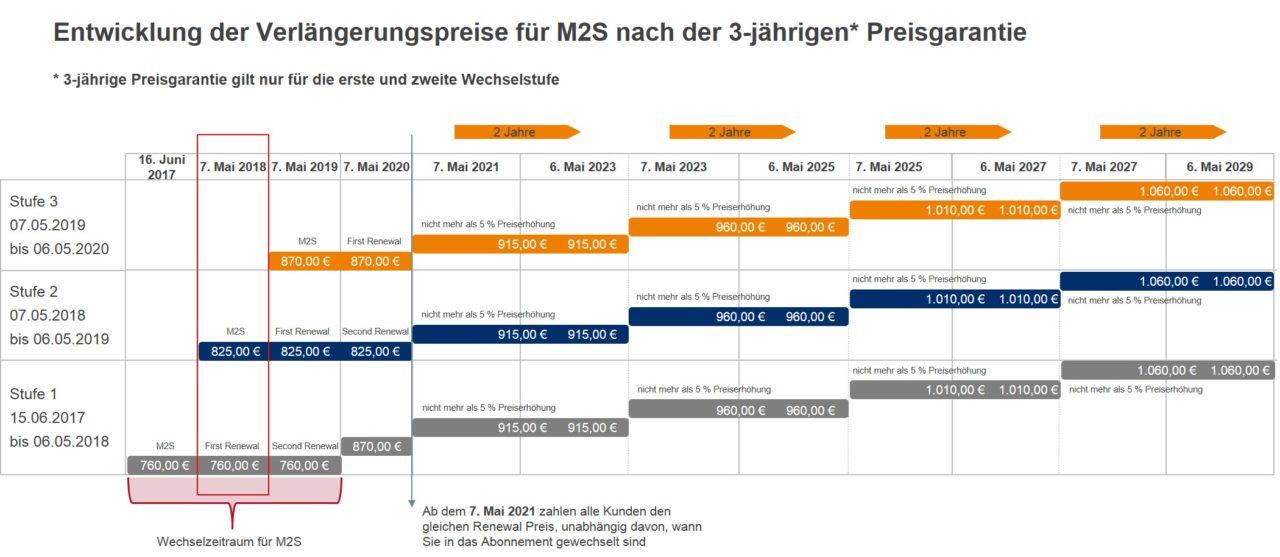 Entwicklung-der-Verlängerungspreise-für-M2S