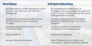 Tabellarische-Übersicht-der-Unterschiede-BIM-im-Hochbau-und-BIM-im-Infrastrukturbau