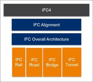 IFC-Weiterentwicklungen-im-Infrastrukturbau