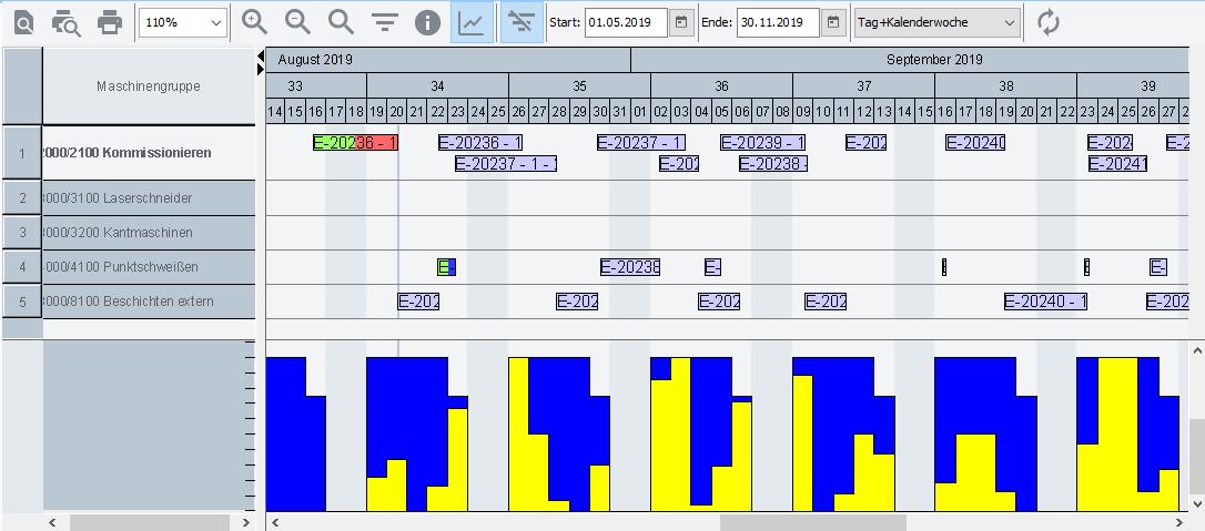 Fertigungsplanung-und-steuerung-mit-ERP-System-Plantafel